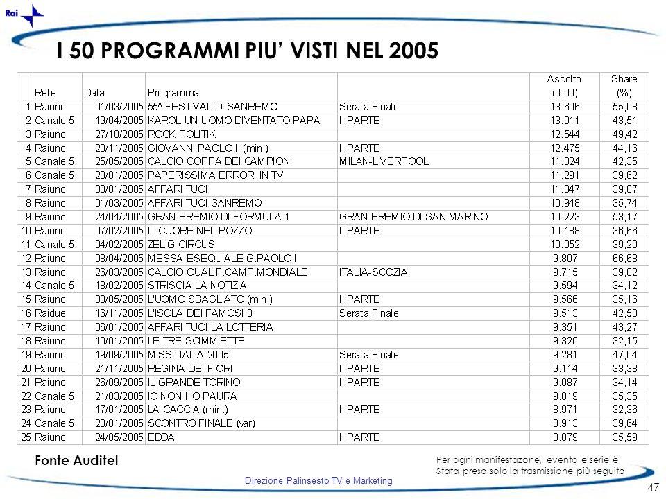 I 50 PROGRAMMI PIU' VISTI NEL 2005