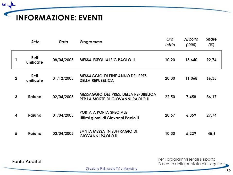 INFORMAZIONE: EVENTI Fonte Auditel Rete Data Programma Ora Inizio