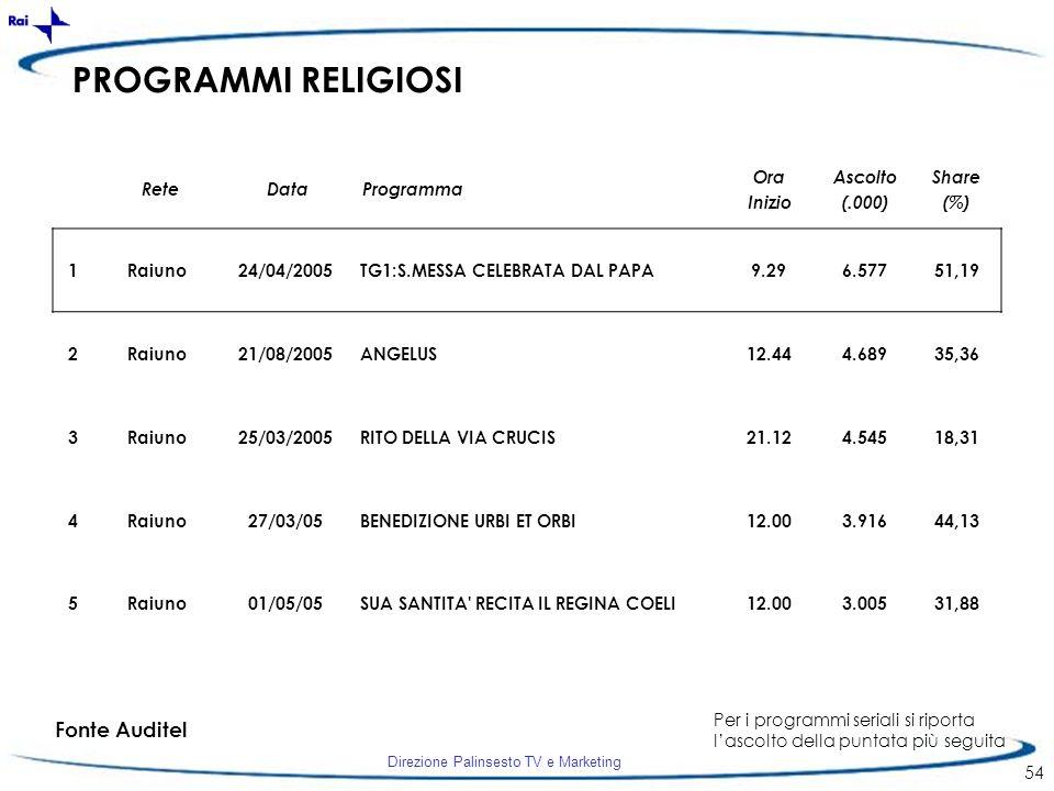 PROGRAMMI RELIGIOSI Fonte Auditel Rete Data Programma Ora Inizio