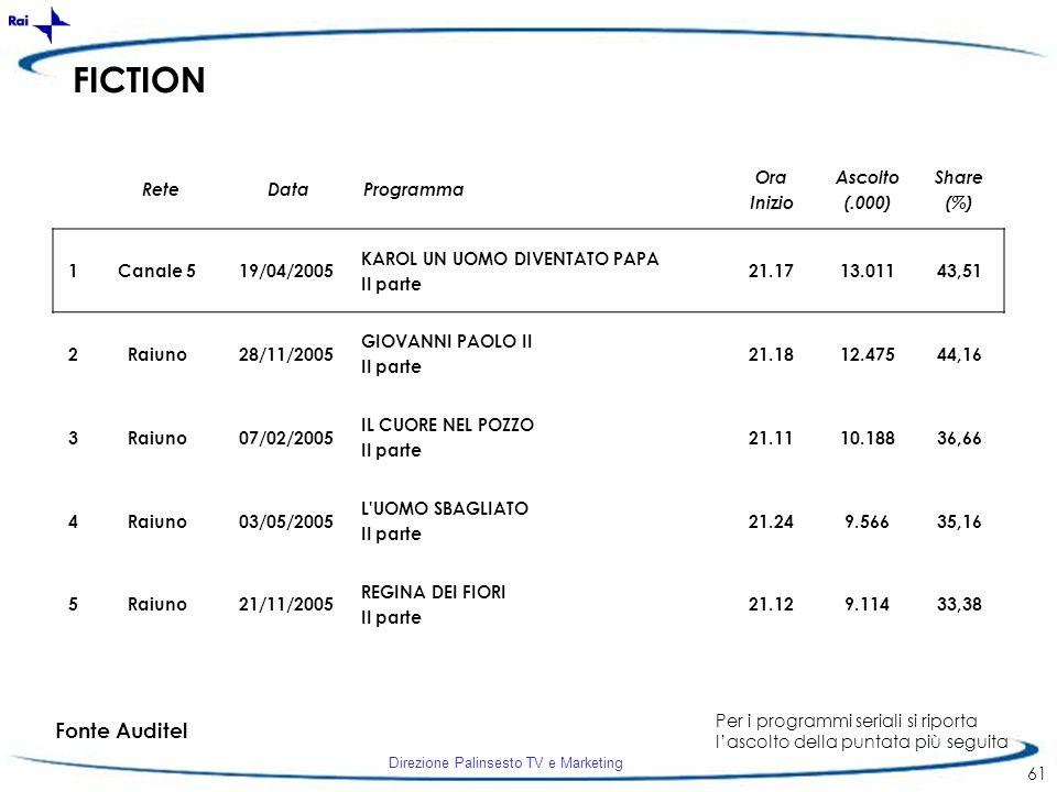 FICTION Fonte Auditel Rete Data Programma Ora Inizio Ascolto (.000)