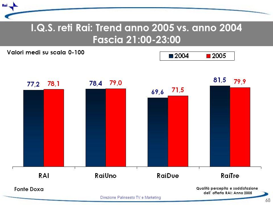 I.Q.S. reti Rai: Trend anno 2005 vs. anno 2004 Fascia 21:00-23:00