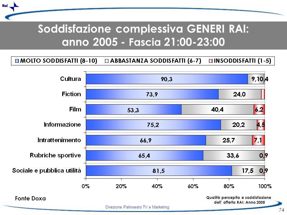 Soddisfazione complessiva GENERI RAI: anno 2005 - Fascia 21:00-23:00