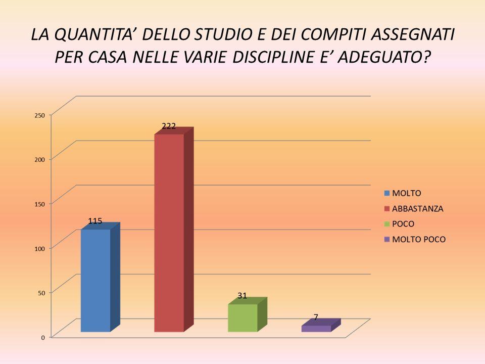 LA QUANTITA' DELLO STUDIO E DEI COMPITI ASSEGNATI PER CASA NELLE VARIE DISCIPLINE E' ADEGUATO