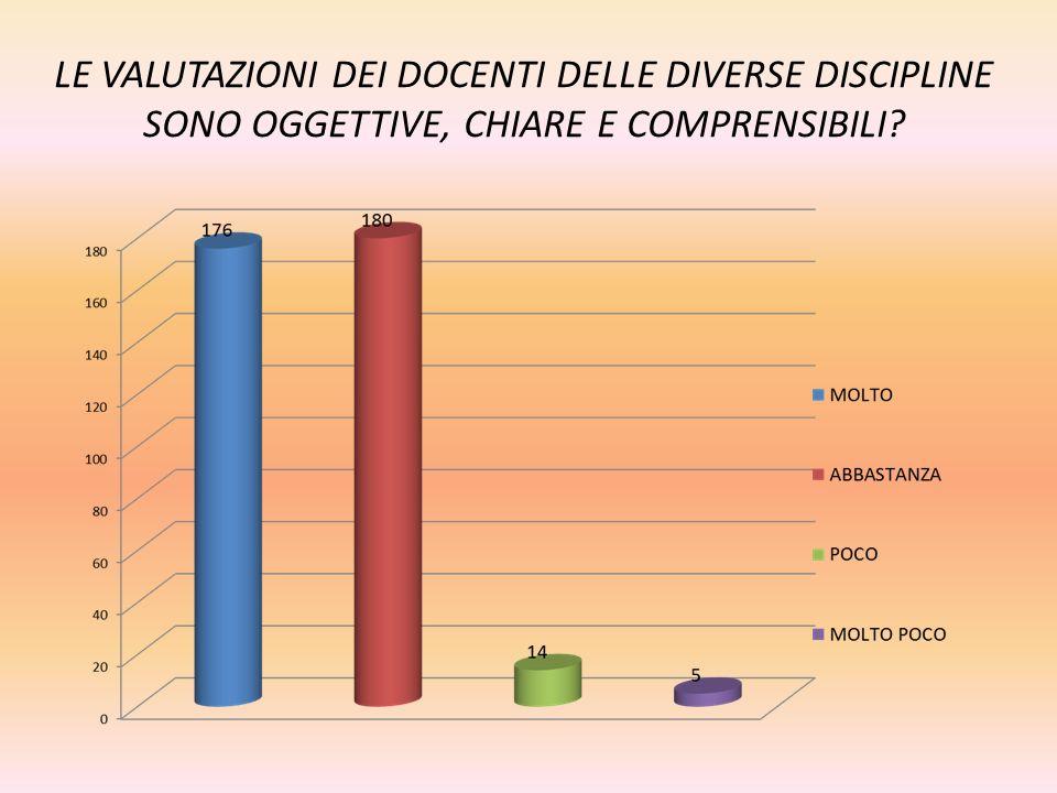 LE VALUTAZIONI DEI DOCENTI DELLE DIVERSE DISCIPLINE SONO OGGETTIVE, CHIARE E COMPRENSIBILI