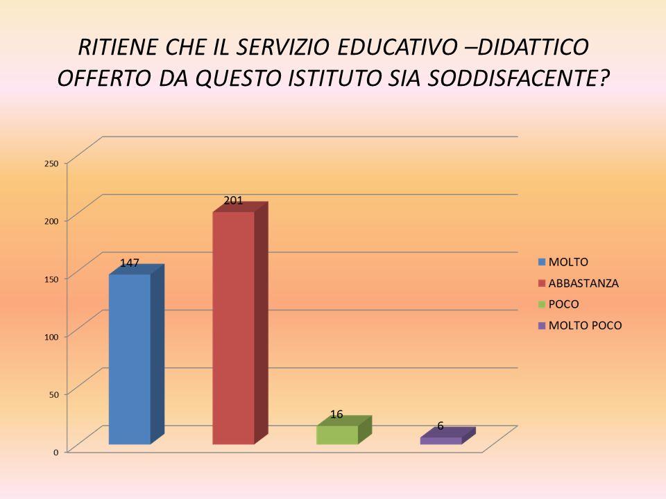 RITIENE CHE IL SERVIZIO EDUCATIVO –DIDATTICO OFFERTO DA QUESTO ISTITUTO SIA SODDISFACENTE