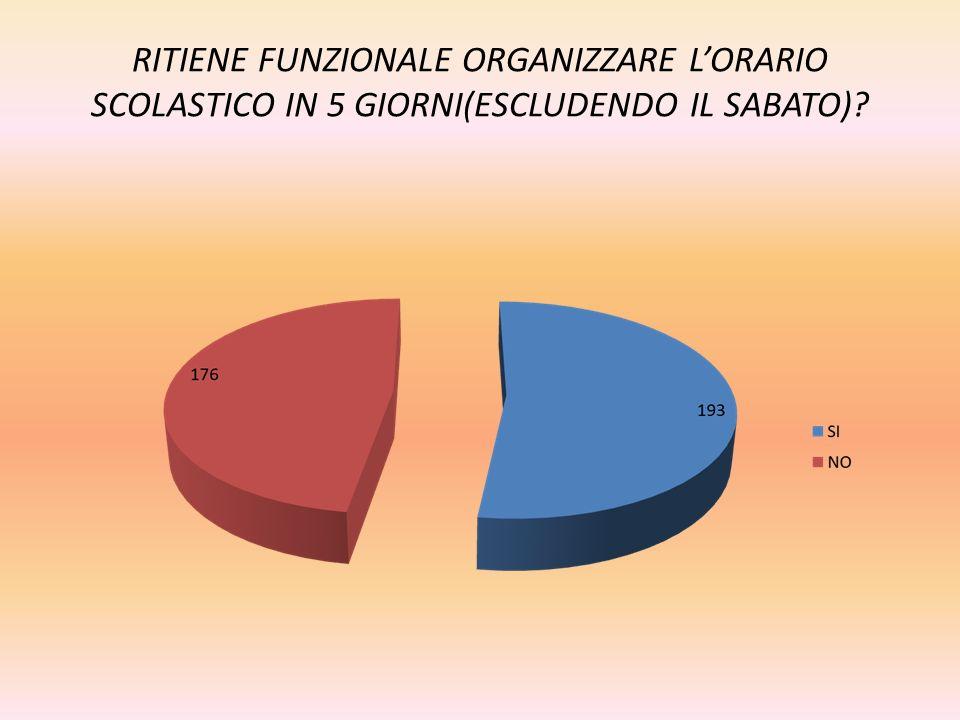 RITIENE FUNZIONALE ORGANIZZARE L'ORARIO SCOLASTICO IN 5 GIORNI(ESCLUDENDO IL SABATO)