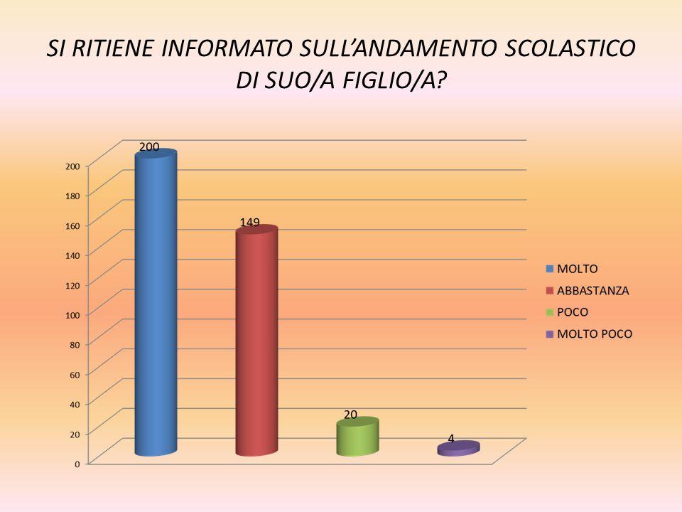 SI RITIENE INFORMATO SULL'ANDAMENTO SCOLASTICO DI SUO/A FIGLIO/A