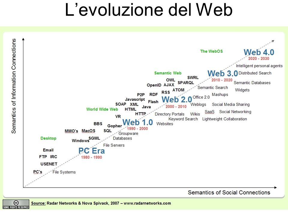 L'evoluzione del Web