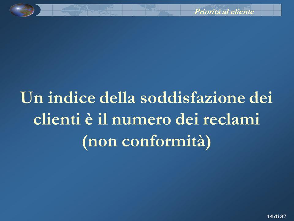 Priorità al cliente Un indice della soddisfazione dei clienti è il numero dei reclami (non conformità)