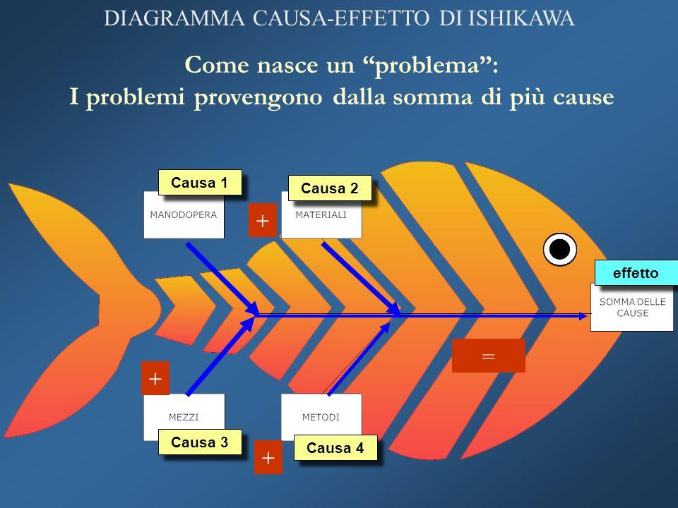 DIAGRAMMA CAUSA-EFFETTO DI ISHIKAWA