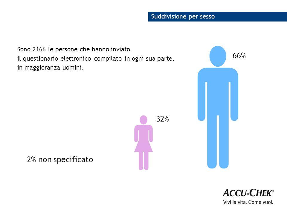 66% 32% 2% non specificato Suddivisione per sesso