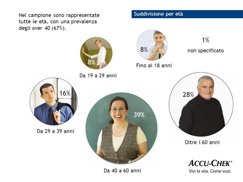 1% 8% 8% 16% 28% 39% Suddivisione per età