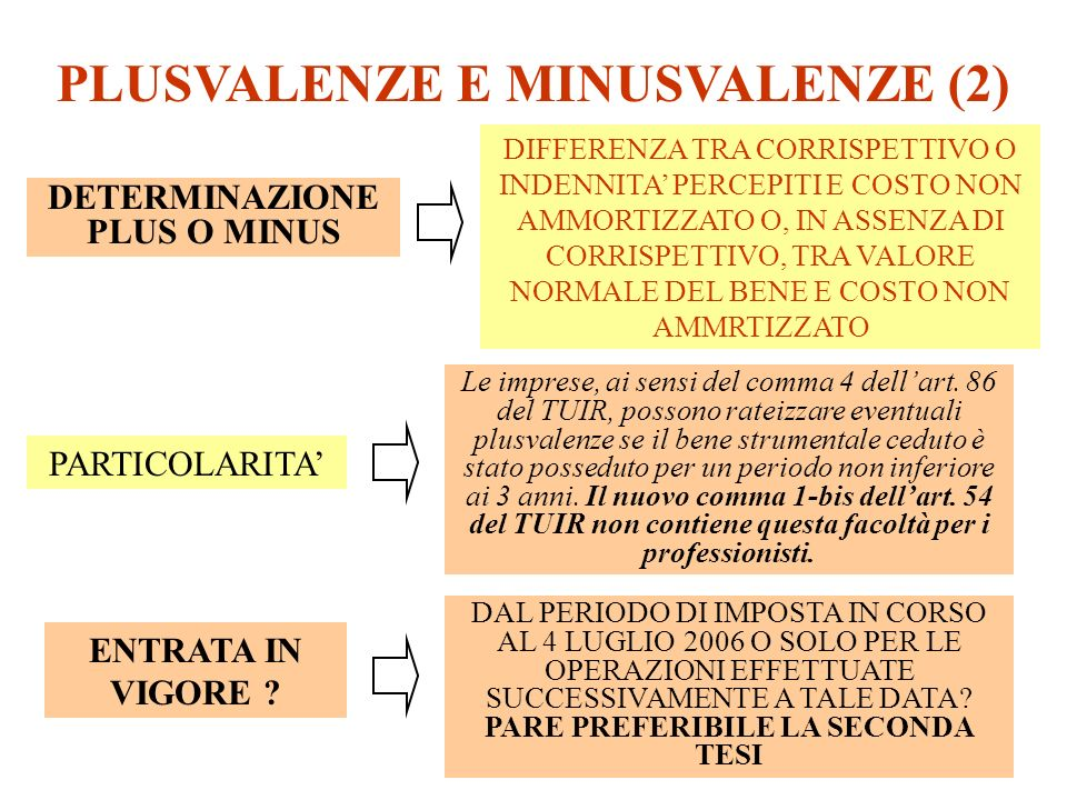 PLUSVALENZE E MINUSVALENZE (2) DETERMINAZIONE PLUS O MINUS