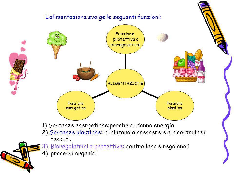 L'alimentazione svolge le seguenti funzioni: