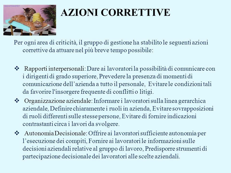 AZIONI CORRETTIVE