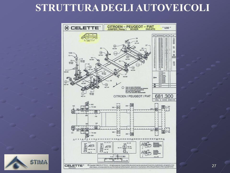 STRUTTURA DEGLI AUTOVEICOLI