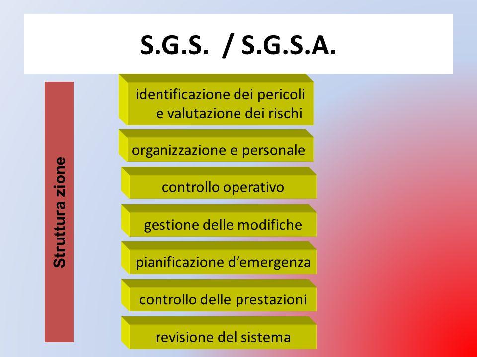 S.G.S. / S.G.S.A. Struttura zione. identificazione dei pericoli e valutazione dei rischi. organizzazione e personale.