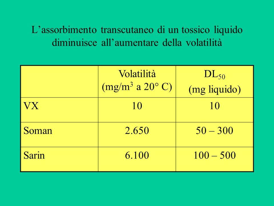 L'assorbimento transcutaneo di un tossico liquido diminuisce all'aumentare della volatilità