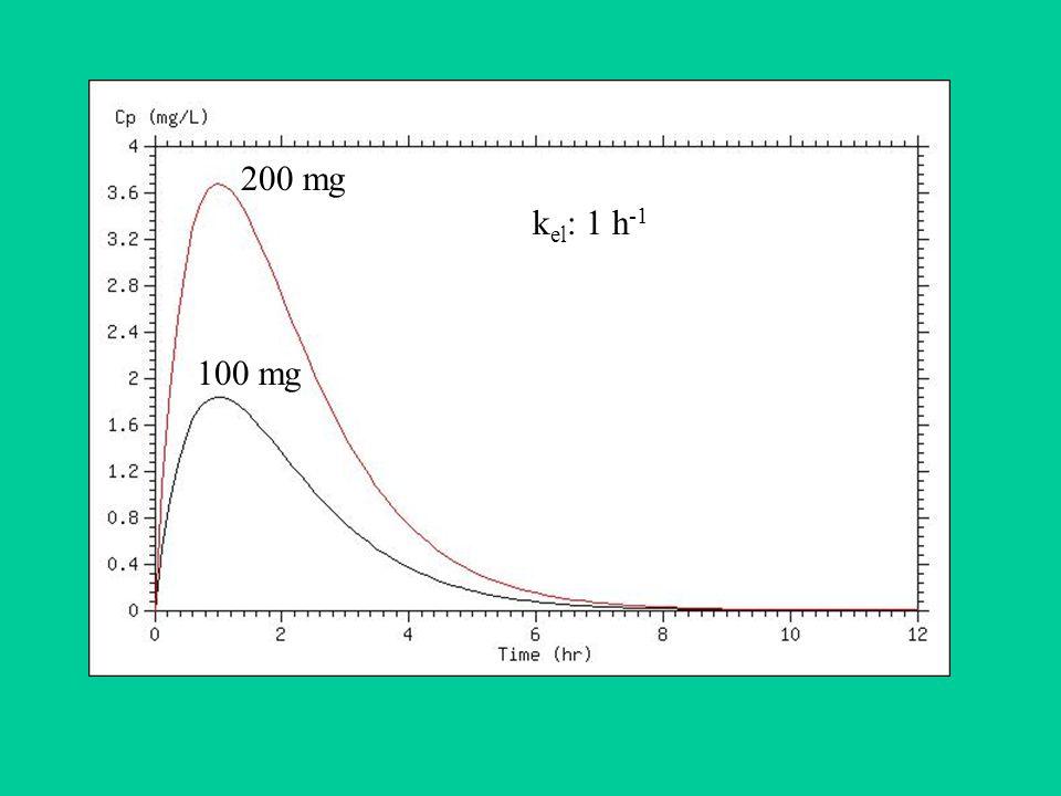 200 mg kel: 1 h-1 100 mg