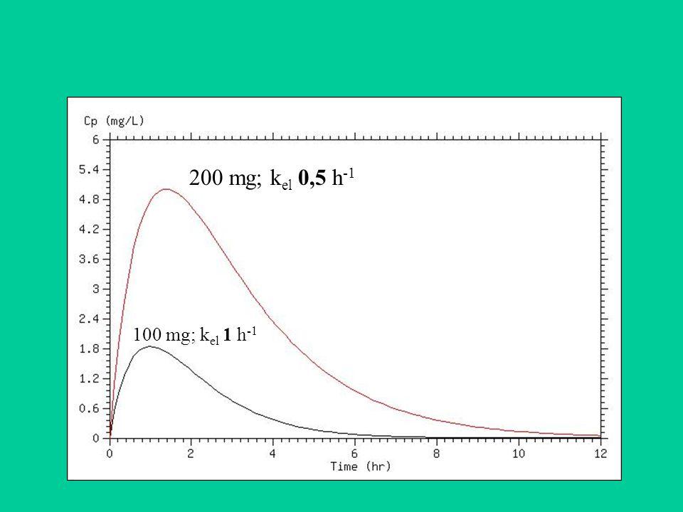 200 mg; kel 0,5 h-1 100 mg; kel 1 h-1