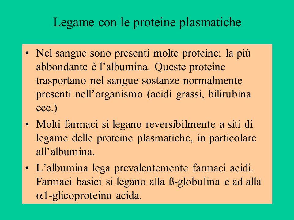 Legame con le proteine plasmatiche