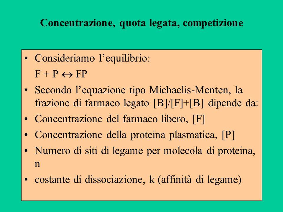 Concentrazione, quota legata, competizione