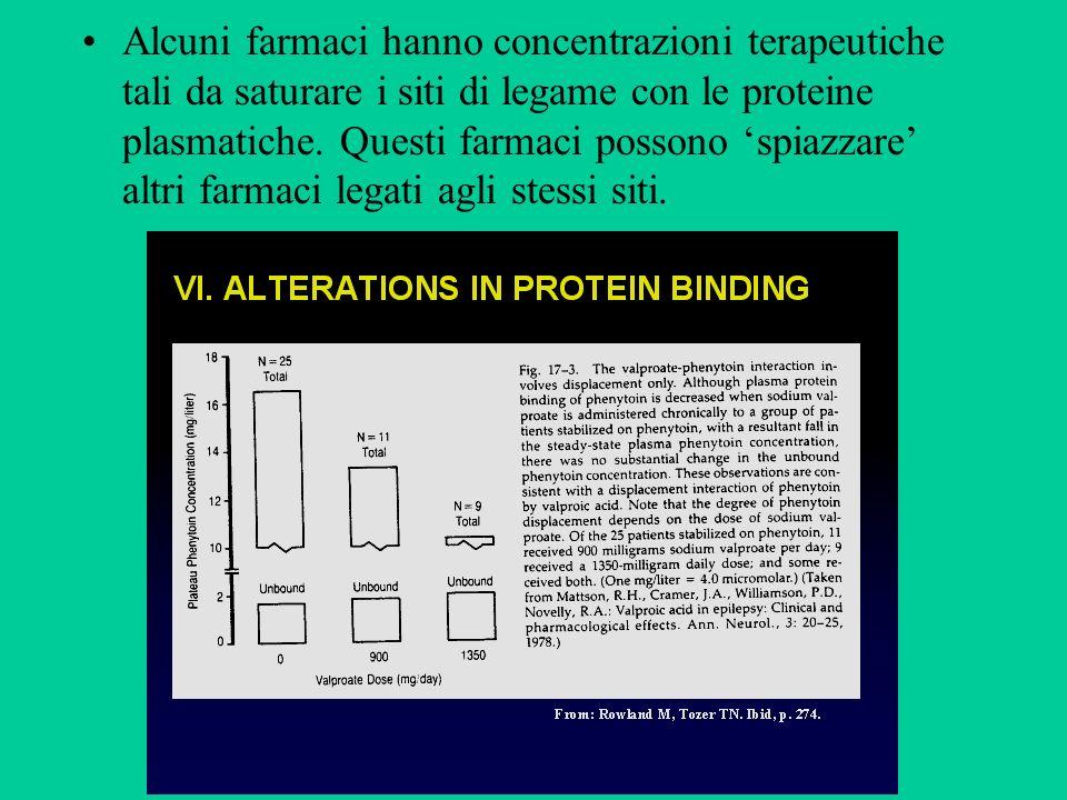 Alcuni farmaci hanno concentrazioni terapeutiche tali da saturare i siti di legame con le proteine plasmatiche.