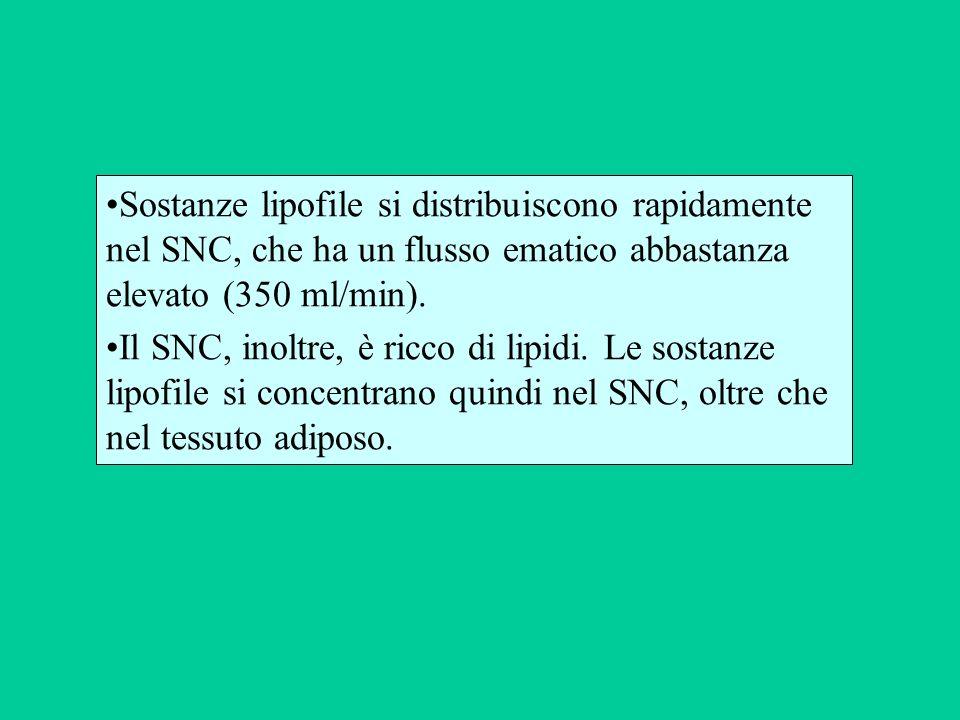Sostanze lipofile si distribuiscono rapidamente nel SNC, che ha un flusso ematico abbastanza elevato (350 ml/min).
