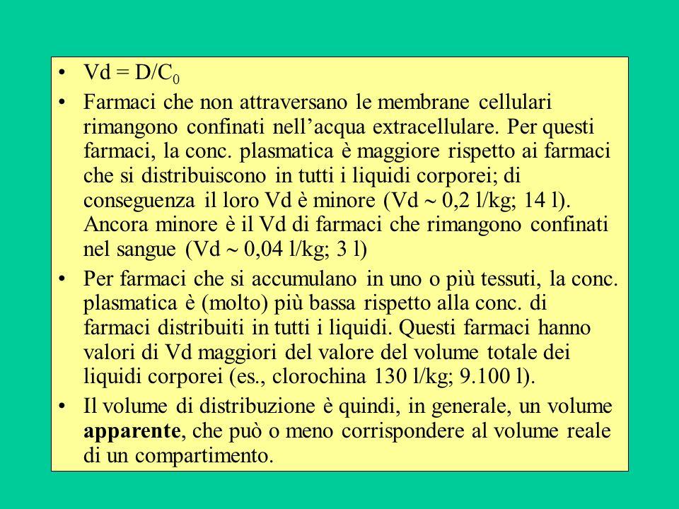 Vd = D/C0