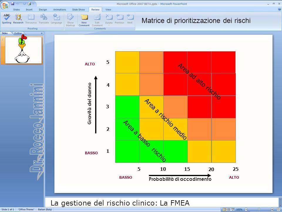 Dr. Rocco Iannini Matrice di prioritizzazione dei rischi