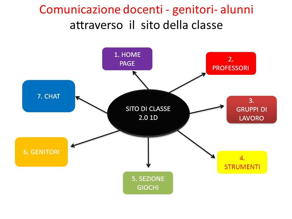 Comunicazione docenti - genitori- alunni attraverso il sito della classe