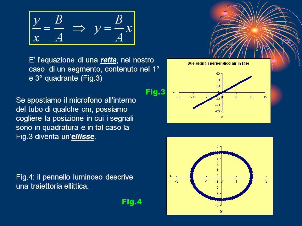 E' l'equazione di una retta, nel nostro caso di un segmento, contenuto nel 1° e 3° quadrante (Fig.3)