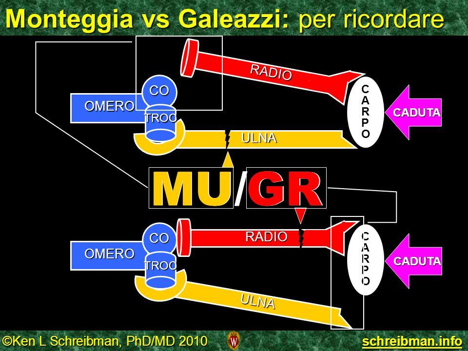 Monteggia vs Galeazzi: per ricordare