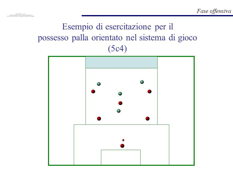 Esempio di esercitazione per il possesso palla orientato nel sistema di gioco (5c4)