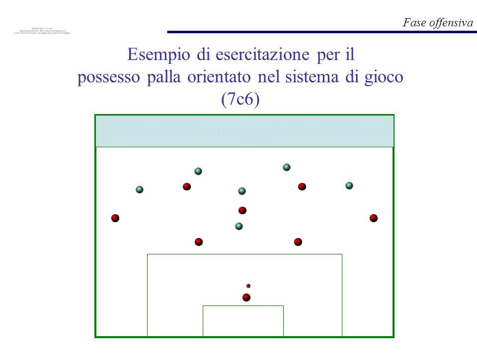 Esempio di esercitazione per il possesso palla orientato nel sistema di gioco (7c6)
