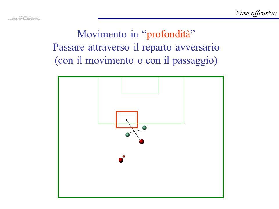 Movimento in profondità Passare attraverso il reparto avversario (con il movimento o con il passaggio)