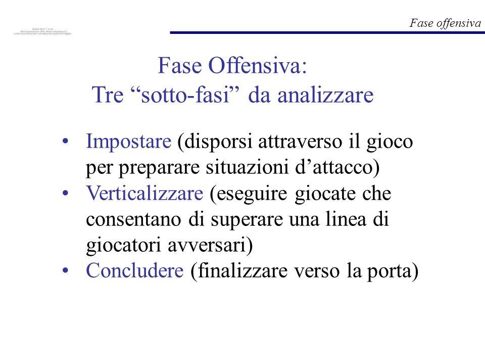 Fase Offensiva: Tre sotto-fasi da analizzare