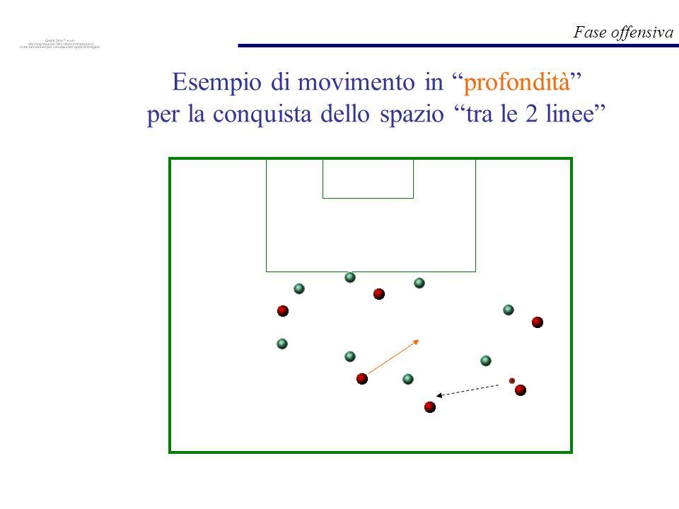 Esempio di movimento in profondità per la conquista dello spazio tra le 2 linee