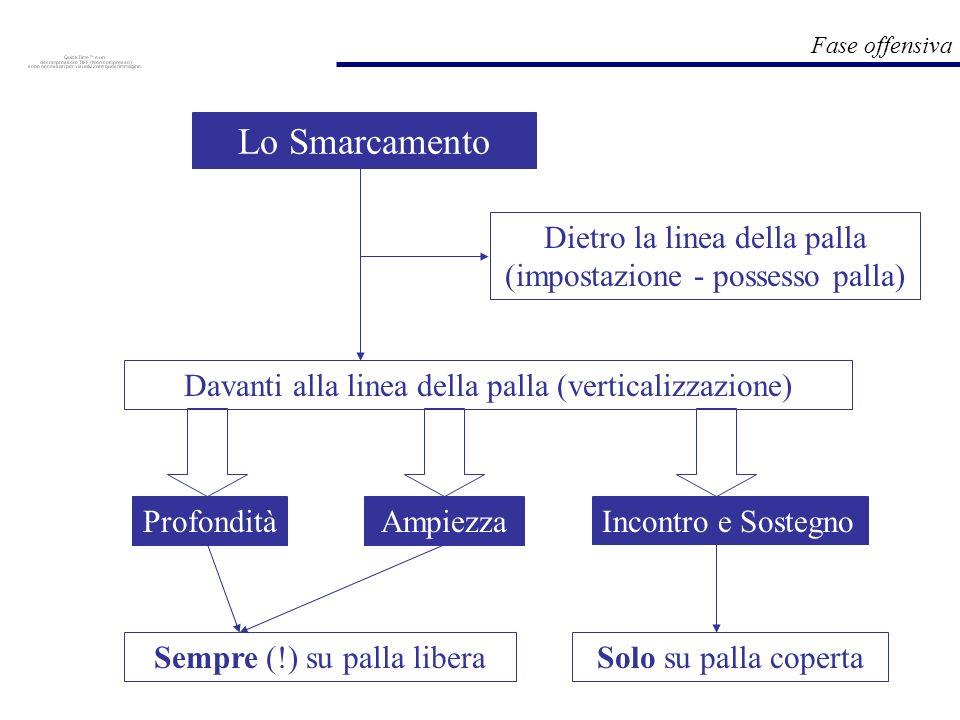 Lo Smarcamento Dietro la linea della palla (impostazione - possesso palla) Davanti alla linea della palla (verticalizzazione)