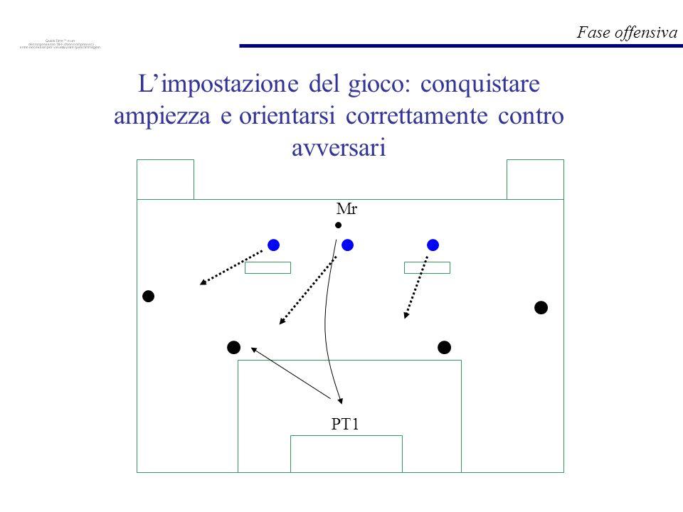 L'impostazione del gioco: conquistare ampiezza e orientarsi correttamente contro avversari