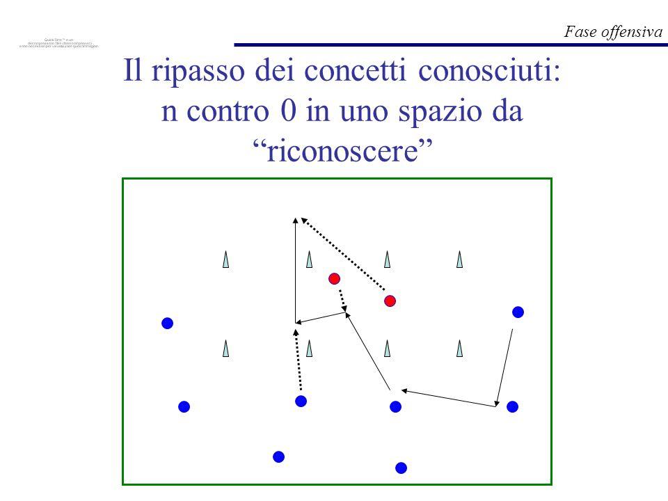 Il ripasso dei concetti conosciuti: n contro 0 in uno spazio da riconoscere