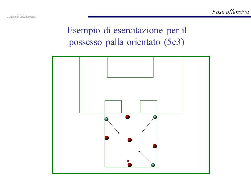 Esempio di esercitazione per il possesso palla orientato (5c3)