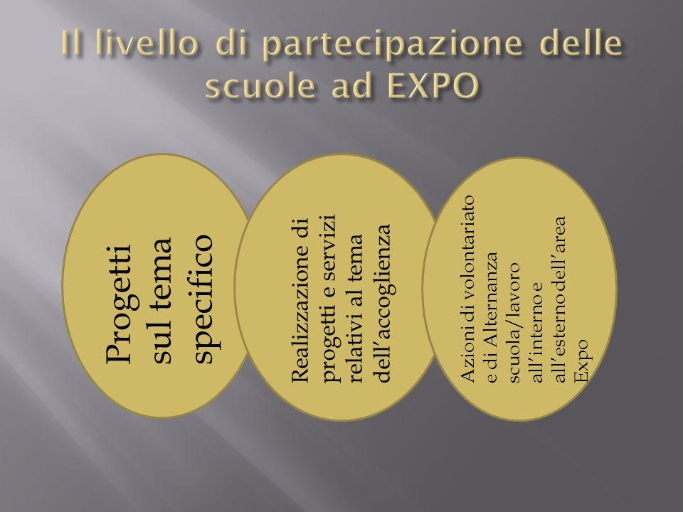 Il livello di partecipazione delle scuole ad EXPO