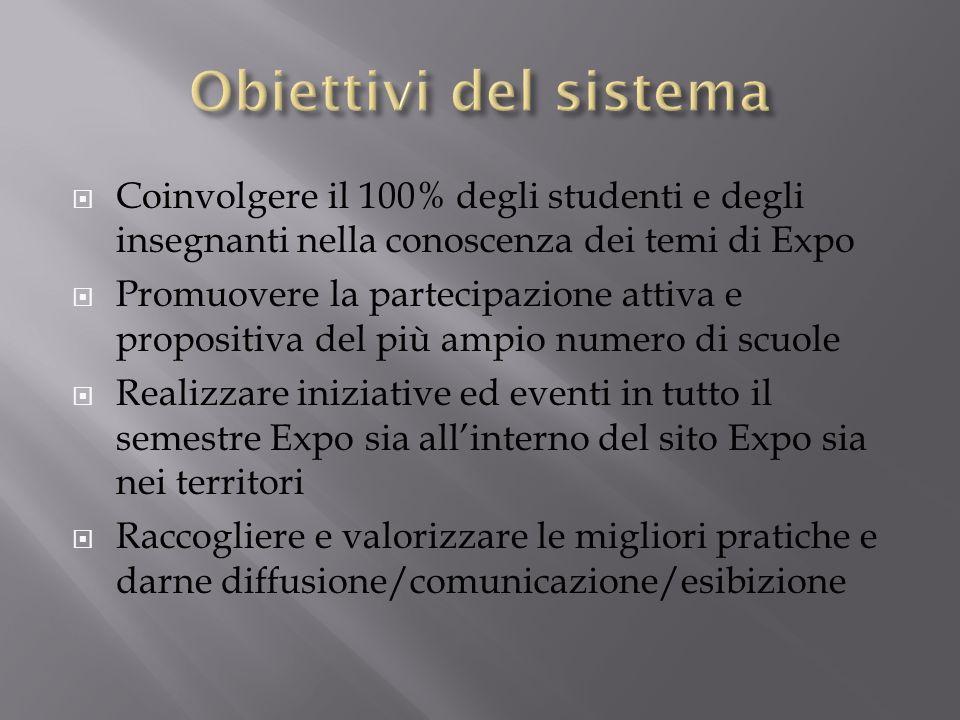 Obiettivi del sistema Coinvolgere il 100% degli studenti e degli insegnanti nella conoscenza dei temi di Expo.
