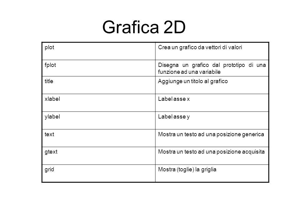 Grafica 2D plot Crea un grafico da vettori di valori fplot