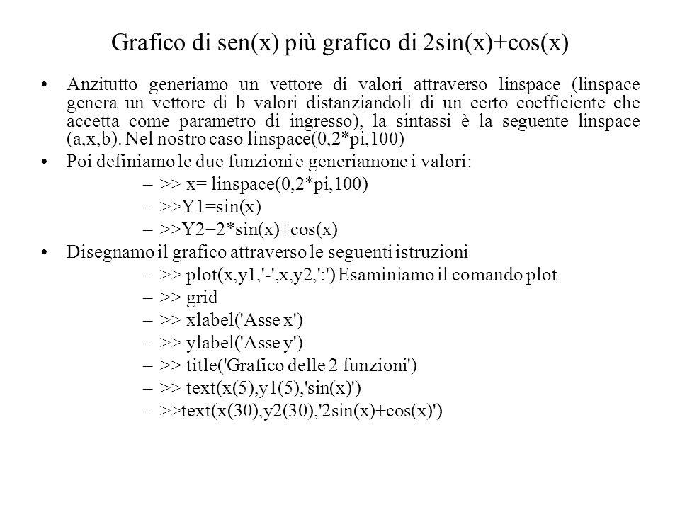 Grafico di sen(x) più grafico di 2sin(x)+cos(x)