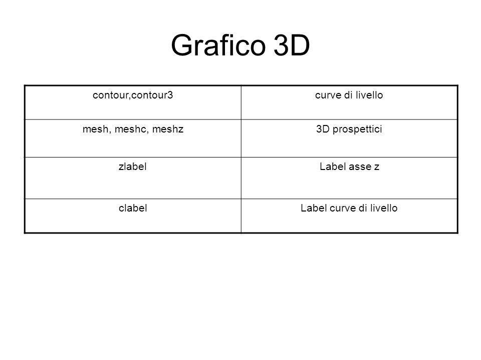 Grafico 3D contour,contour3 curve di livello mesh, meshc, meshz