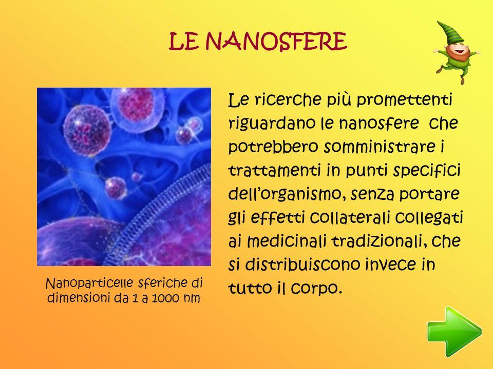 Nanoparticelle sferiche di dimensioni da 1 a 1000 nm