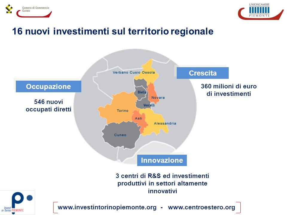 16 nuovi investimenti sul territorio regionale