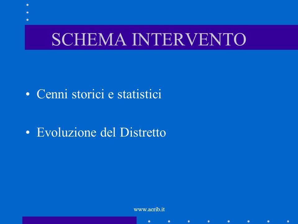 SCHEMA INTERVENTO Cenni storici e statistici Evoluzione del Distretto